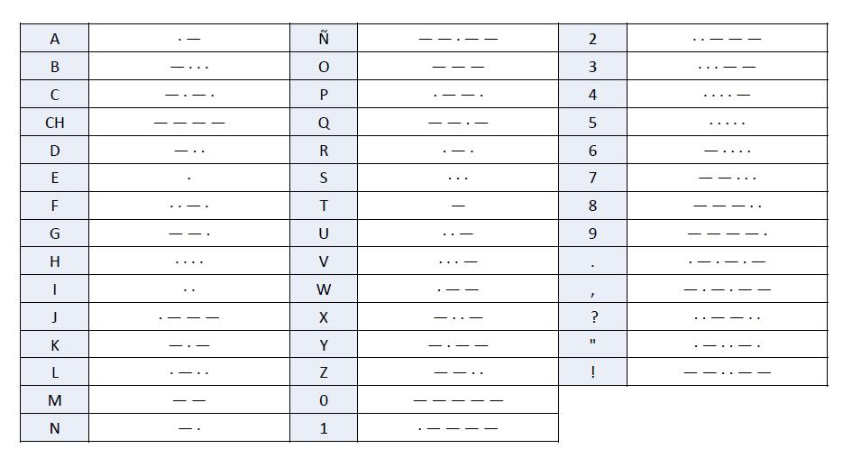 Tabla código morse